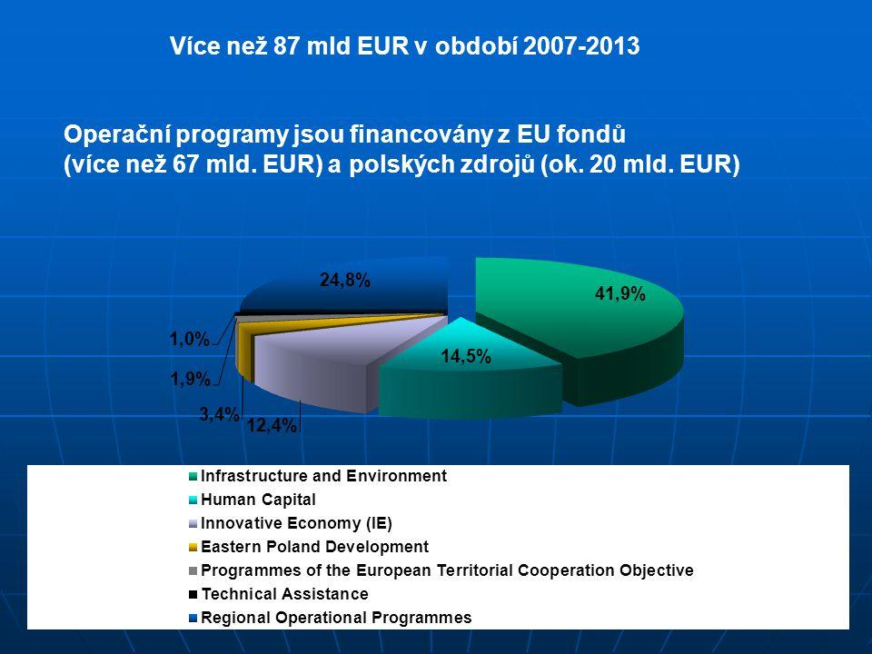 15 www.praha.trade.gov. pl Operační programy jsou financovány z EU fondů (více než 67 mld. EUR) a polských zdrojů (ok. 20 mld. EUR) Více než 87 mld EU