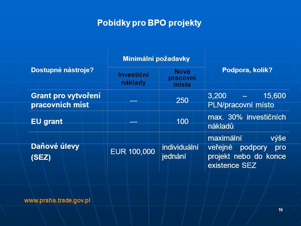 16 www.praha.trade.gov.pl Dostupné nástroje? Minimální požadavky Podpora, kolik? Investiční náklady Nová pracovní místa Grant pro vytvoření pracovních