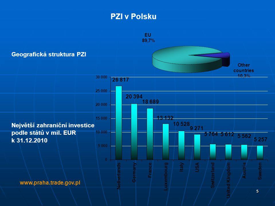 5 www.praha.trade.gov.pl PZI v Polsku Geografická struktura PZI Největší zahraniční investice podle států v mil. EUR k 31.12.2010