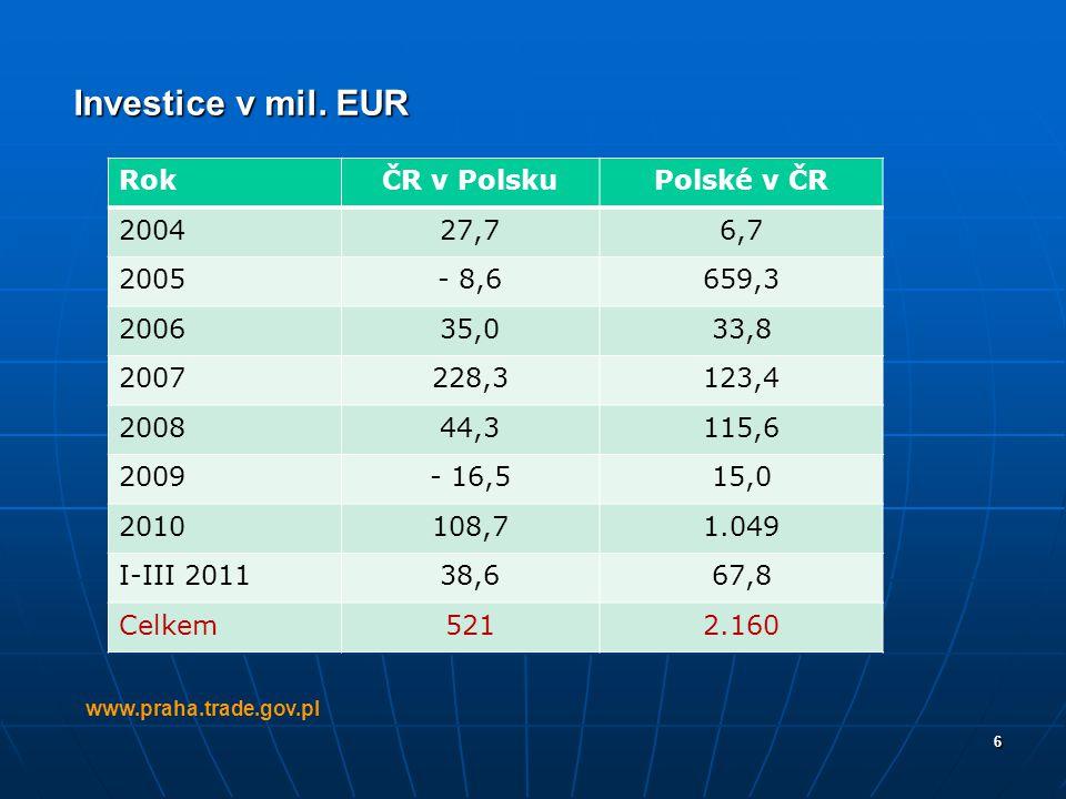 6 Investice v mil. EUR www.praha.trade.gov.pl RokČR v PolskuPolské v ČR 200427,76,7 2005- 8,6659,3 200635,033,8 2007228,3123,4 200844,3115,6 2009- 16,