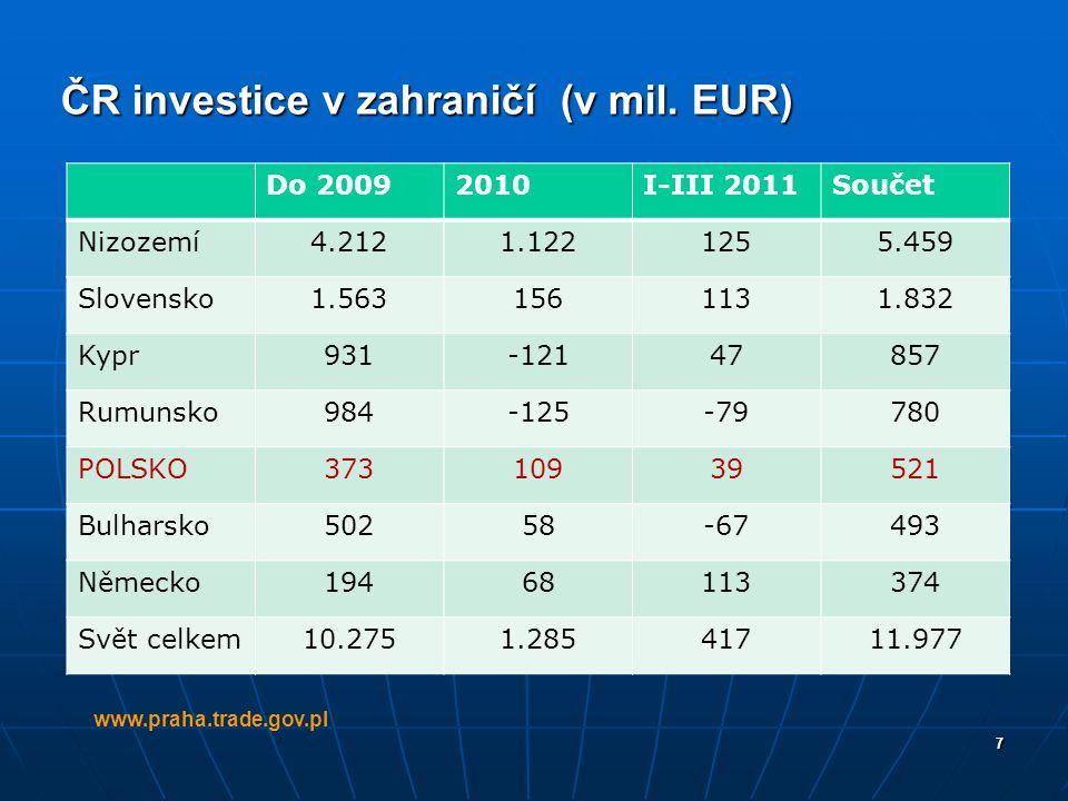 7 ČR investice v zahraničí (v mil. EUR) www.praha.trade.gov.pl Do 20092010I-III 2011Součet Nizozemí4.2121.1221255.459 Slovensko1.5631561131.832 Kypr93