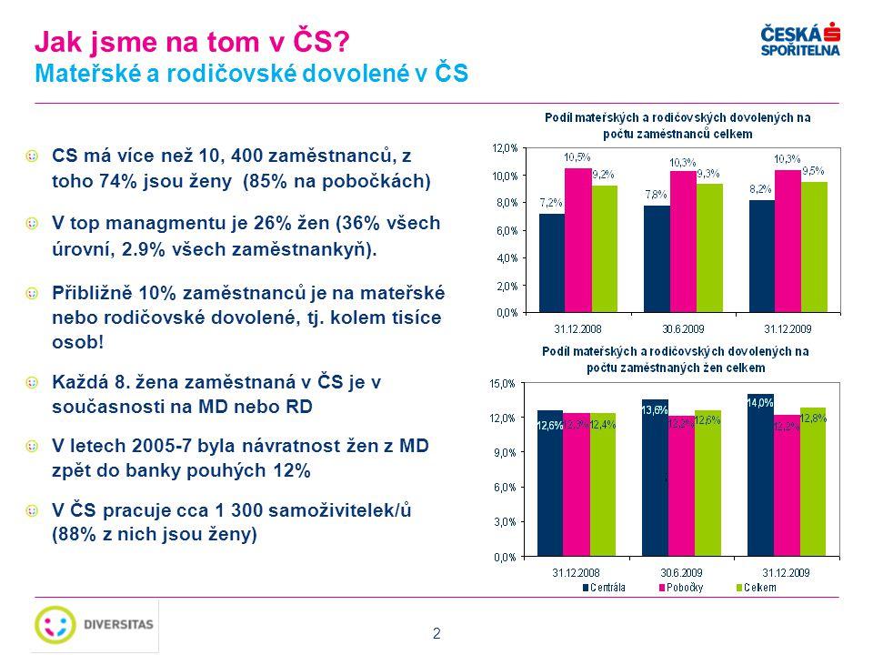 2 CS má více než 10, 400 zaměstnanců, z toho 74% jsou ženy (85% na pobočkách) V top managmentu je 26% žen (36% všech úrovní, 2.9% všech zaměstnankyň).