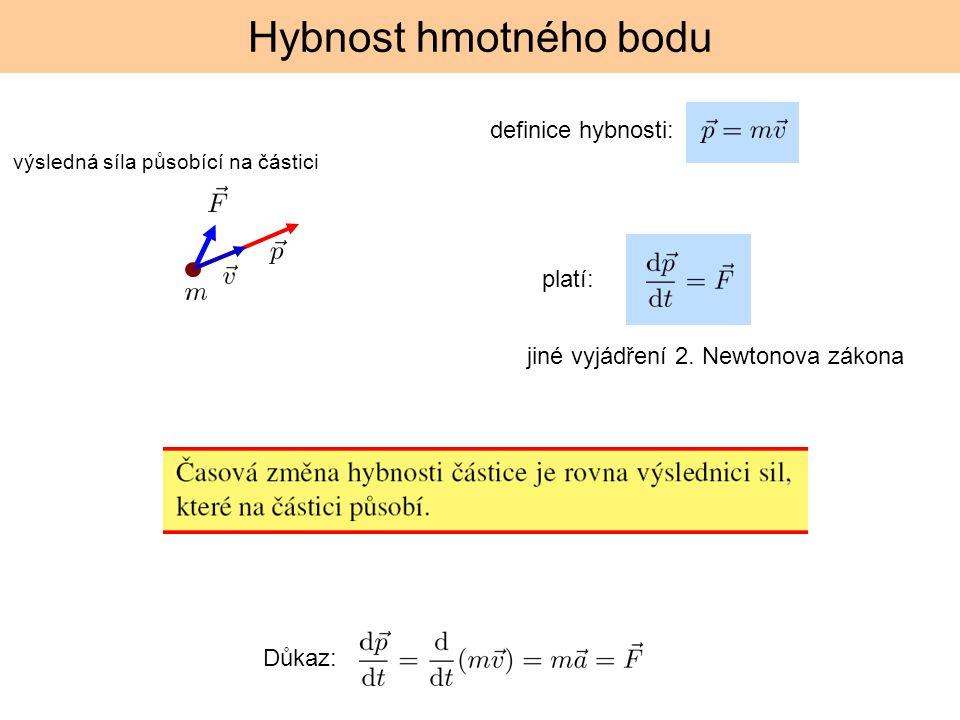 definice hybnosti: platí: Hybnost hmotného bodu Důkaz: jiné vyjádření 2. Newtonova zákona výsledná síla působící na částici