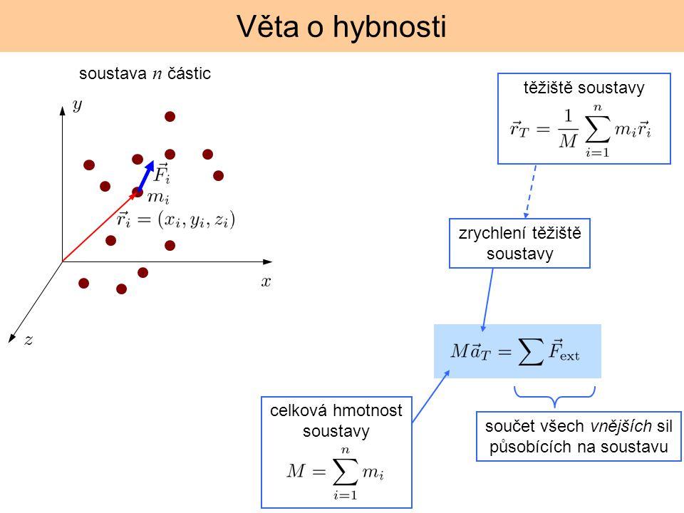 Věta o hybnosti soustava n částic celková hmotnost soustavy zrychlení těžiště soustavy součet všech vnějších sil působících na soustavu těžiště sousta