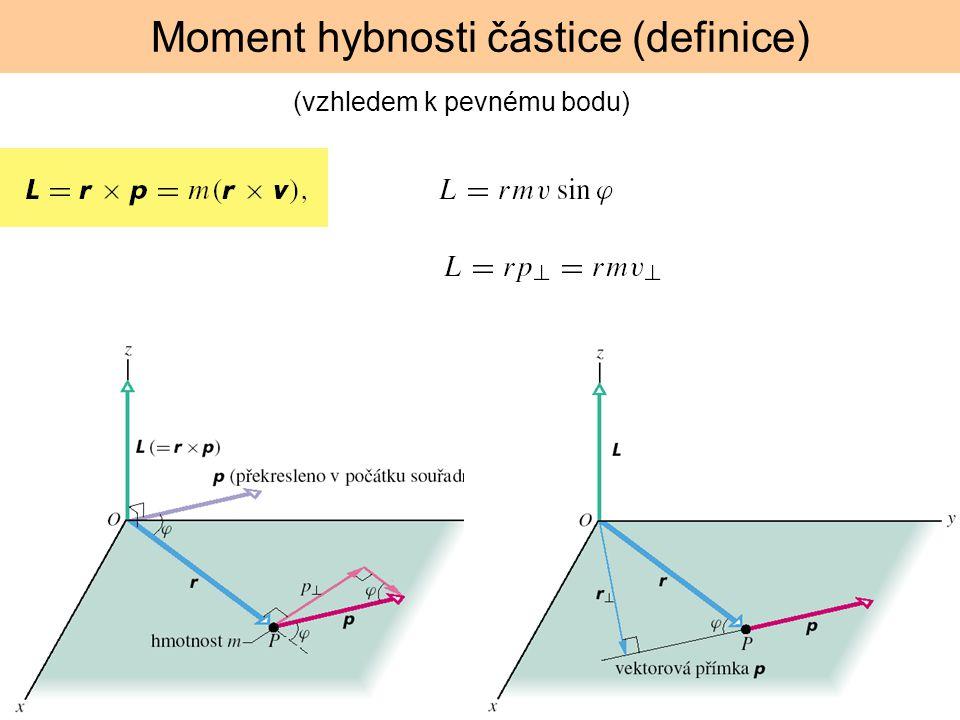Moment hybnosti částice (definice) (vzhledem k pevnému bodu)