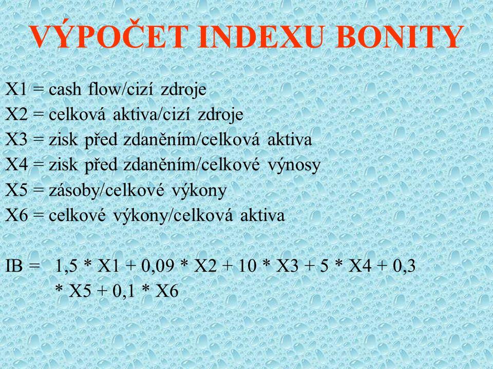 VÝPOČET INDEXU BONITY X1 = cash flow/cizí zdroje X2 = celková aktiva/cizí zdroje X3 = zisk před zdaněním/celková aktiva X4 = zisk před zdaněním/celkové výnosy X5 = zásoby/celkové výkony X6 = celkové výkony/celková aktiva IB = 1,5 * X1 + 0,09 * X2 + 10 * X3 + 5 * X4 + 0,3 * X5 + 0,1 * X6