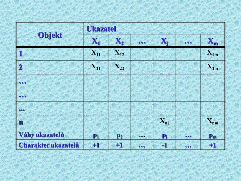 Objekt Ukazatel X1X1X1X1 X2X2X2X2… XjXjXjXj… XmXmXmXm 1 X 11 X 12 X 1m 2 X 21 X 22 X 2m … …... n X nj X nm Váhy ukazatelů p1p1p1p1 p2p2p2p2… pjpjpjpj…