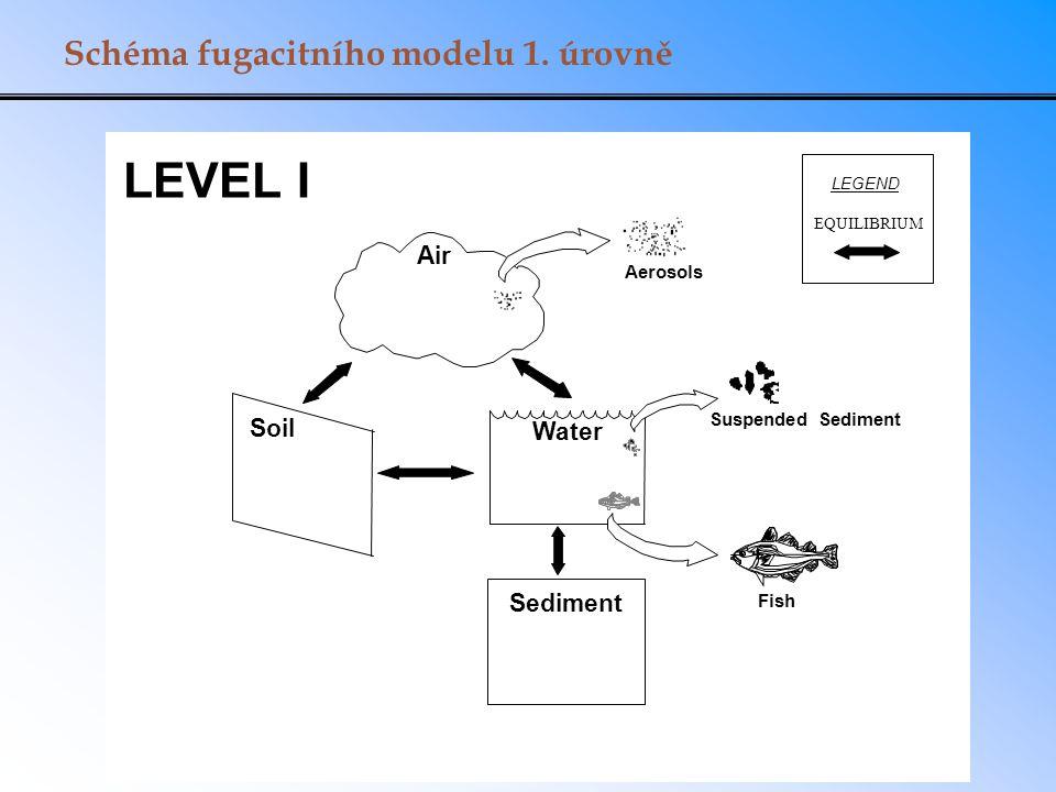 Vstupy a výstupy fugacitního modelu 1.