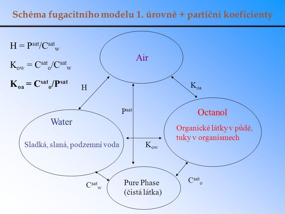 Schéma fugacitního modelu 1. úrovně + partiční koeficienty Air Water Octanol Sladká, slaná, podzemní voda Organické látky v půdě, tuky v organismech P