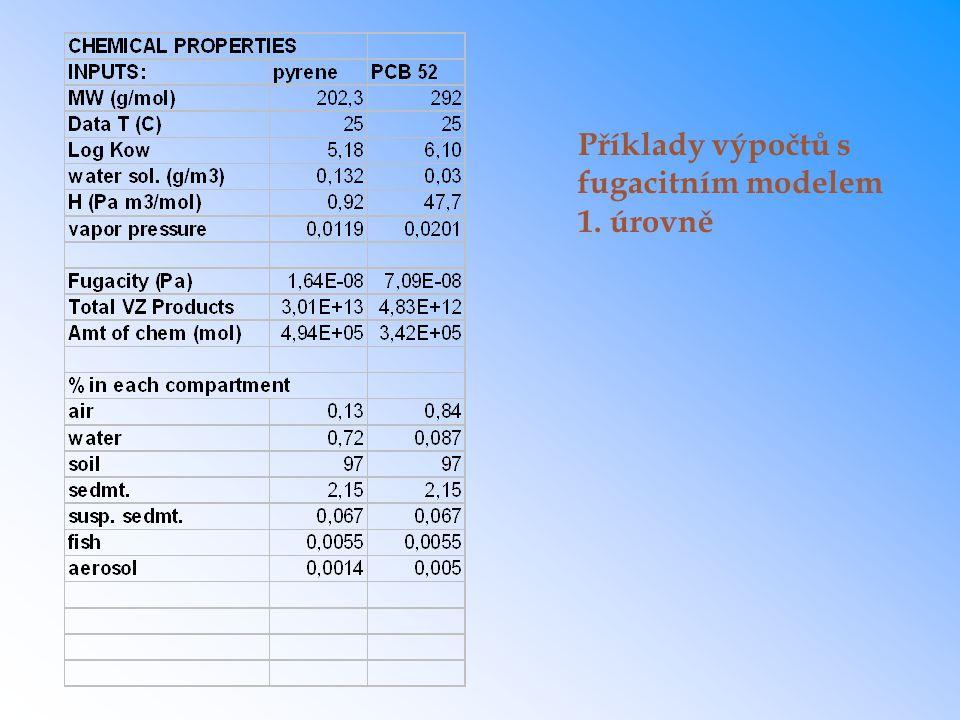 Příklady výpočtů s fugacitním modelem 1. úrovně