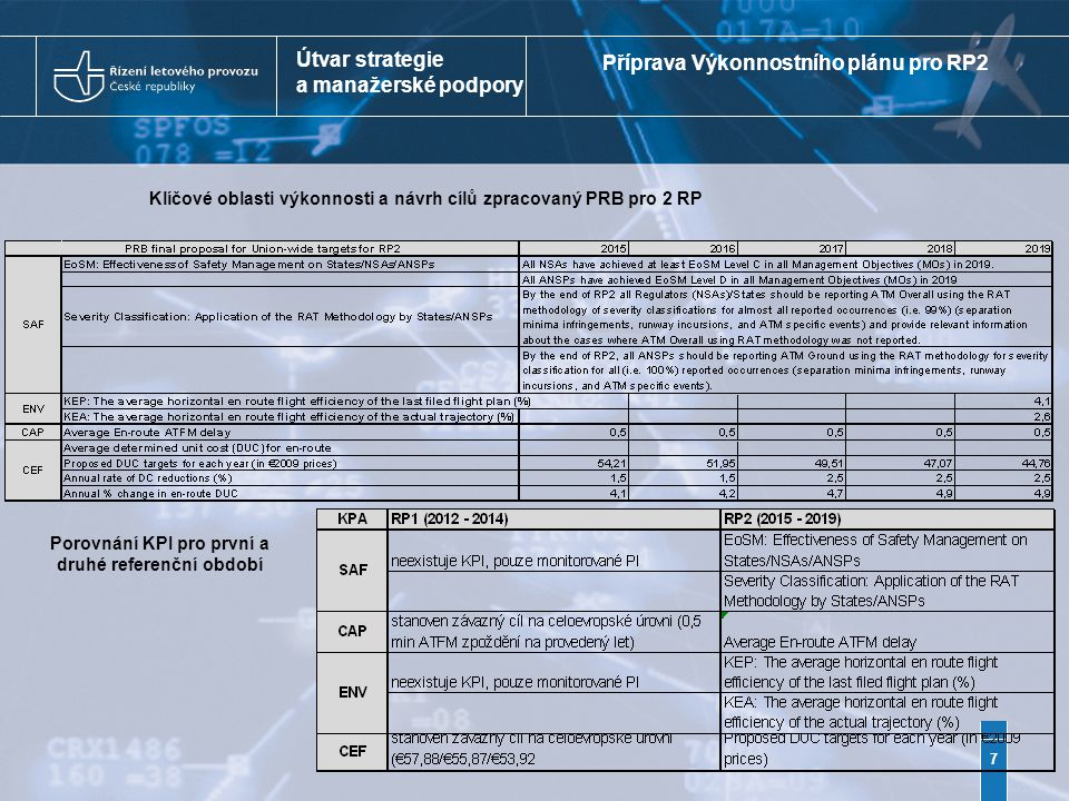 Útvar strategie a manažerské podpory 7 Klíčové oblasti výkonnosti a návrh cílů zpracovaný PRB pro 2 RP Příprava Výkonnostního plánu pro RP2 Porovnání