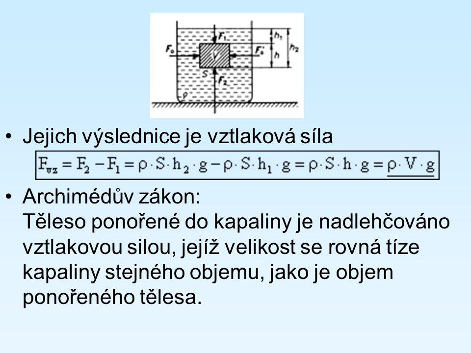 Jejich výslednice je vztlaková síla Archimédův zákon: Těleso ponořené do kapaliny je nadlehčováno vztlakovou silou, jejíž velikost se rovná tíze kapal