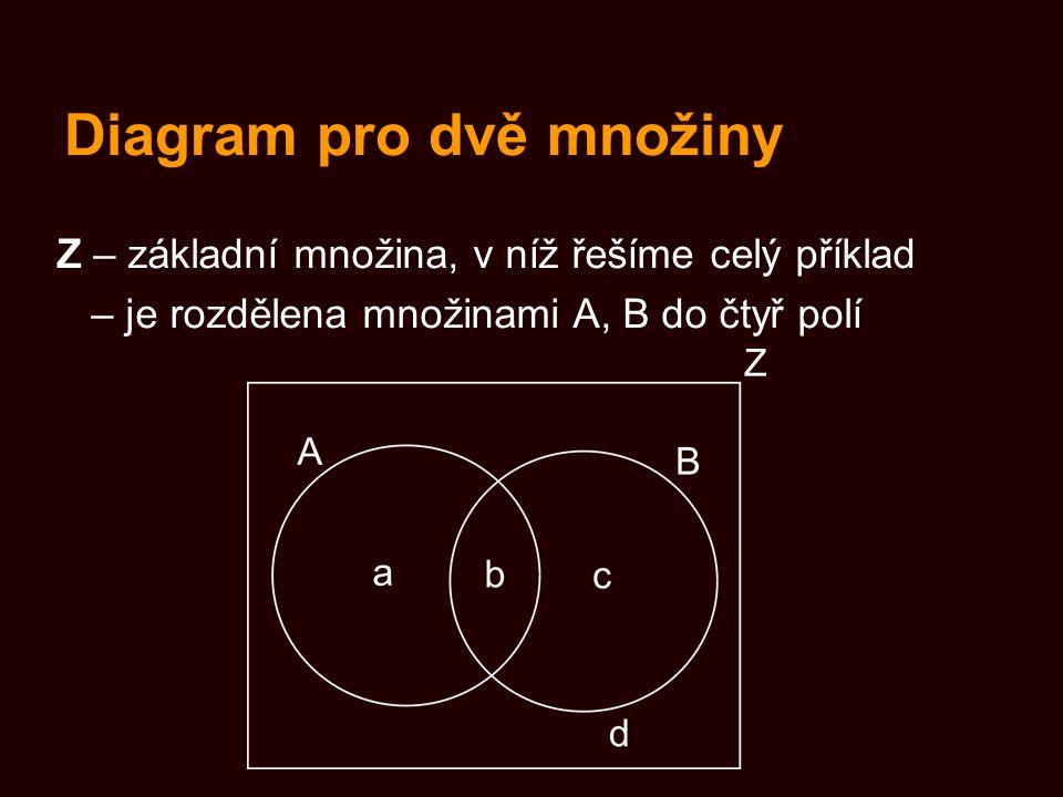 Diagram pro dvě množiny Z – základní množina, v níž řešíme celý příklad – je rozdělena množinami A, B do čtyř polí