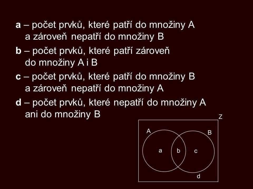 a – počet prvků, které patří do množiny A a zároveň nepatří do množiny B b – počet prvků, které patří zároveň do množiny A i B c – počet prvků, které