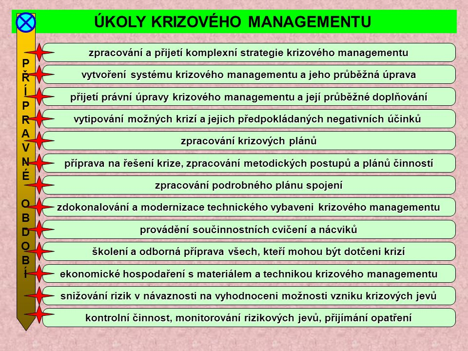ÚKOLY KRIZOVÉHO MANAGEMENTU PŘÍPRAVNÉOBDOBÍPŘÍPRAVNÉOBDOBÍ zpracování a přijetí komplexní strategie krizového managementu vytvoření systému krizového
