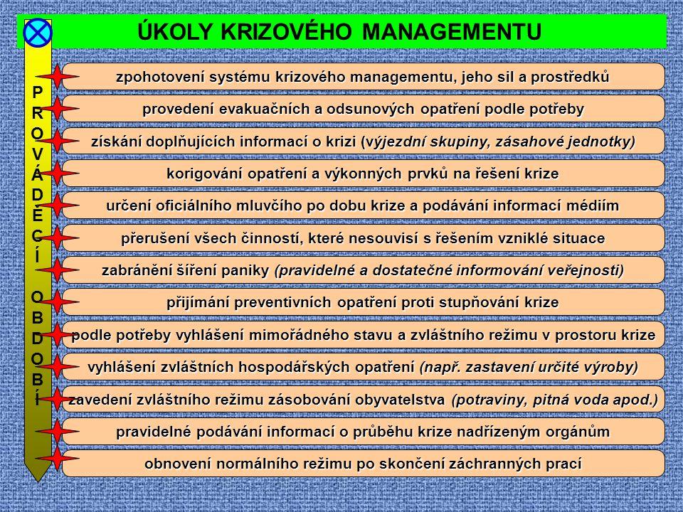 ÚKOLY KRIZOVÉHO MANAGEMENTU PROVÁDĚCÍOBDOBÍPROVÁDĚCÍOBDOBÍ zpohotovení systému krizového managementu, jeho sil a prostředků provedení evakuačních a od