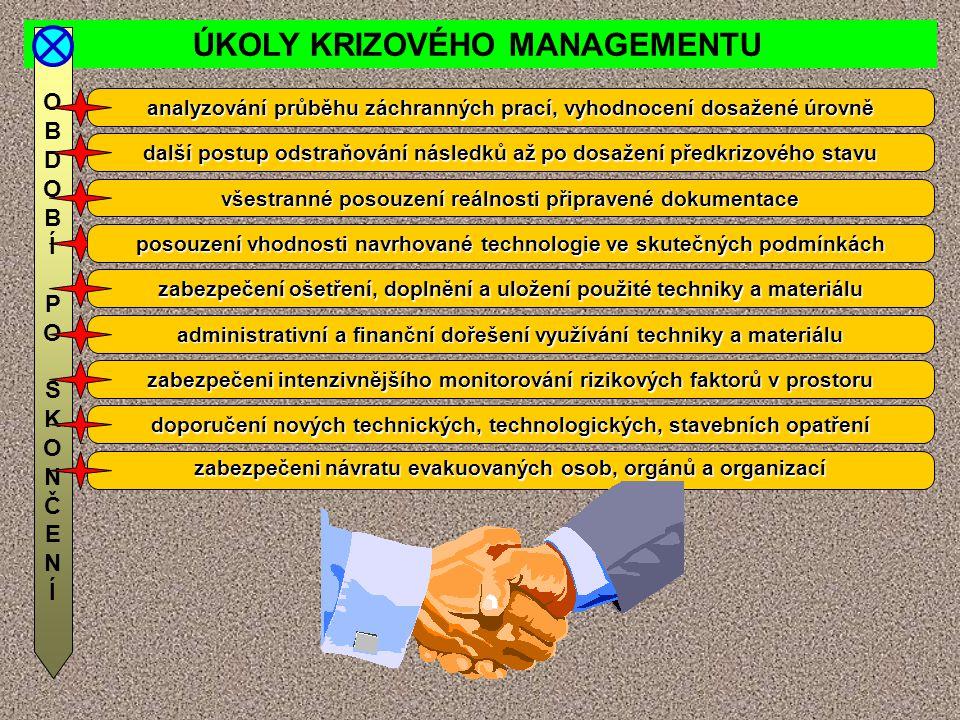 ÚKOLY KRIZOVÉHO MANAGEMENTU OBDOBÍPOSKONČENÍOBDOBÍPOSKONČENÍ analyzování průběhu záchranných prací, vyhodnocení dosažené úrovně další postup odstraňov