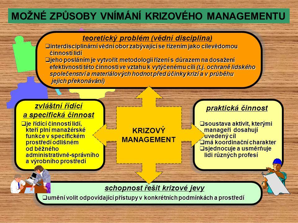 ÚKOLY KRIZOVÉHO MANAGEMENTU PŘÍPRAVNÉOBDOBÍPŘÍPRAVNÉOBDOBÍ zpracování a přijetí komplexní strategie krizového managementu vytvoření systému krizového managementu a jeho průběžná úprava přijetí právní úpravy krizového managementu a její průběžné doplňování vytipování možných krizí a jejich předpokládaných negativních účinků zpracování krizových plánů příprava na řešení krize, zpracování metodických postupů a plánů činností zpracování podrobného plánu spojení zdokonalování a modernizace technického vybaveni krizového managementu provádění součinnostních cvičení a nácviků školení a odborná příprava všech, kteří mohou být dotčeni krizí ekonomické hospodaření s materiálem a technikou krizového managementu snižování rizik v návaznosti na vyhodnoceni možnosti vzniku krizových jevů kontrolní činnost, monitorování rizikových jevů, přijímání opatření