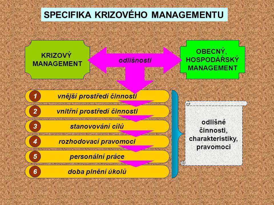 KRIZOVÝ MANAGEMENT OBECNÝ, HOSPODÁŘSKÝ MANAGEMENT vnější prostředí činnosti vnitřní prostředí činnosti stanovování cílů rozhodovací pravomoci personál