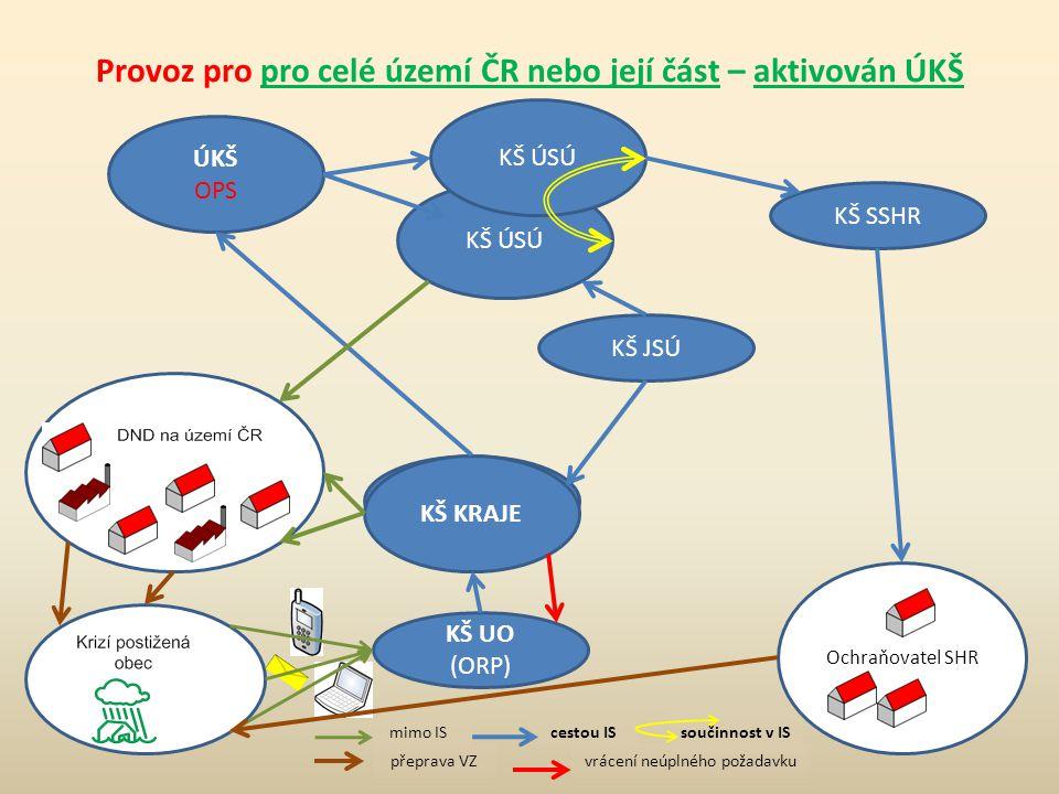 Provoz pro pro celé území ČR nebo její část – aktivován ÚKŠ KŠ UO (ORP) KŠ KÚ KŠ JSÚ KŠ ÚSÚ KŠ KRAJE ÚKŠ OPS KŠ SSHR Ochraňovatel SHR KŠ ÚSÚ mimo ISce