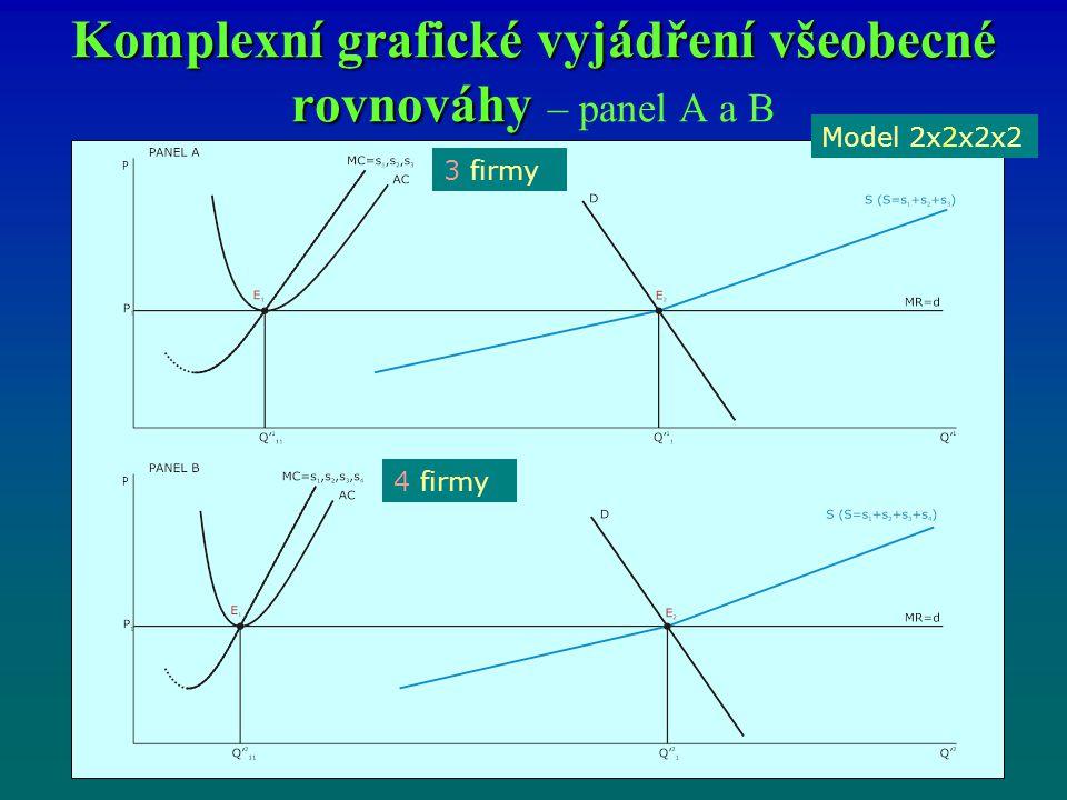 Komplexní grafické vyjádření všeobecné rovnováhy Komplexní grafické vyjádření všeobecné rovnováhy – panel A a B Model 2x2x2x2 4 firmy 3 firmy