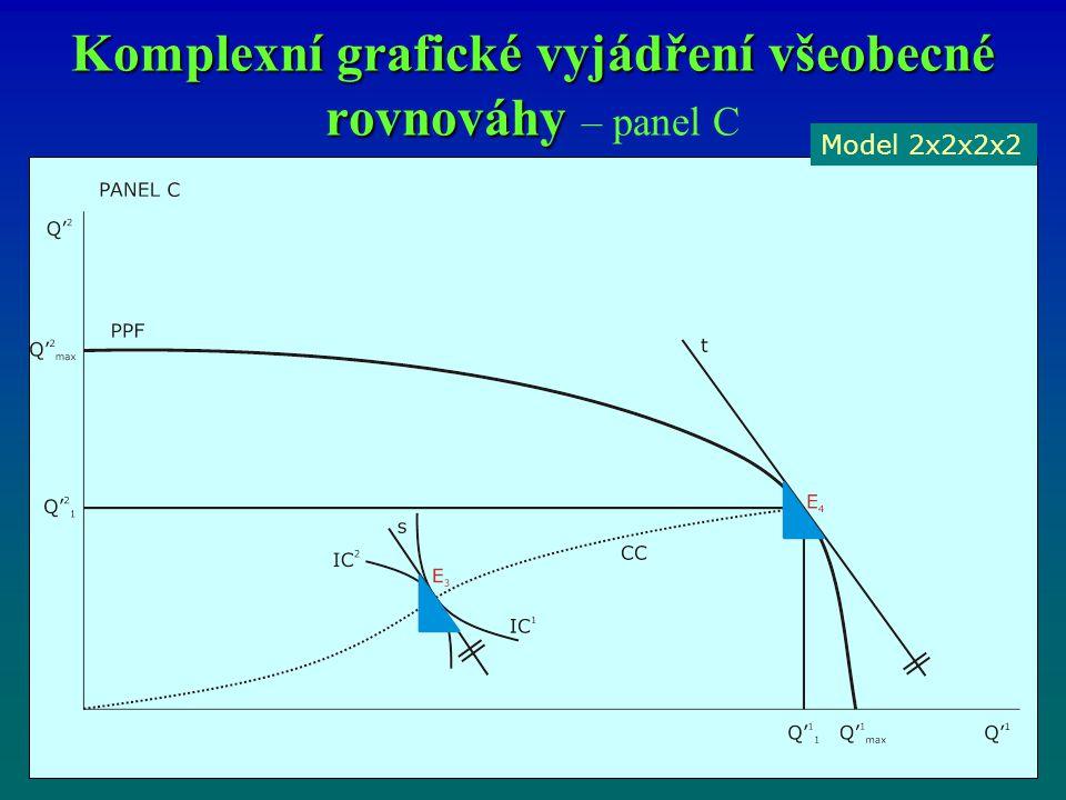 Komplexní grafické vyjádření všeobecné rovnováhy Komplexní grafické vyjádření všeobecné rovnováhy – panel C Model 2x2x2x2