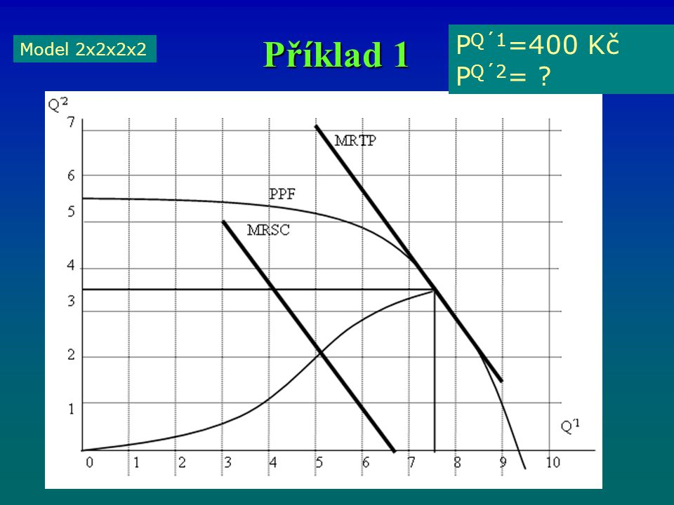 Příklad 1 Model 2x2x2x2 P Q´1 =400 Kč P Q´2 = ?