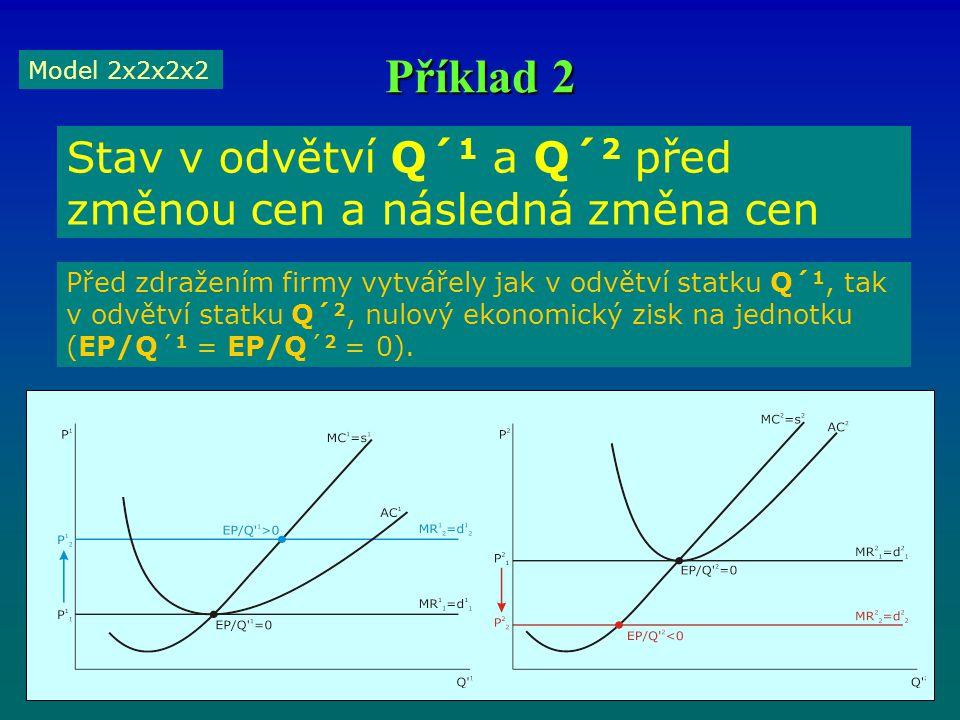 Příklad 2 Model 2x2x2x2 Stav v odvětví Q´ 1 a Q´ 2 před změnou cen a následná změna cen Před zdražením firmy vytvářely jak v odvětví statku Q´ 1, tak