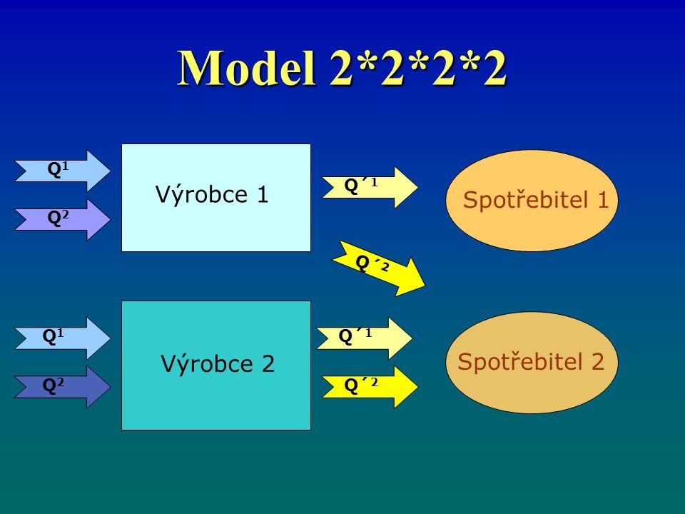 Model 2*2*2*2 Výrobce 1 Výrobce 2 Spotřebitel 1Spotřebitel 2 Q1Q1 Q1Q1 Q2Q2 Q2Q2 Q´ 1 Q´ 2