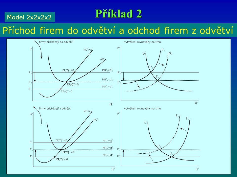 Příklad 2 Model 2x2x2x2 Příchod firem do odvětví a odchod firem z odvětví