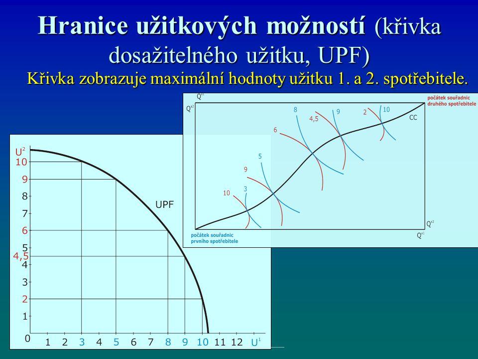 Hranice užitkových možností (křivka dosažitelného užitku, UPF) Křivka zobrazuje maximální hodnoty užitku 1. a 2. spotřebitele. Křivka zobrazuje maximá