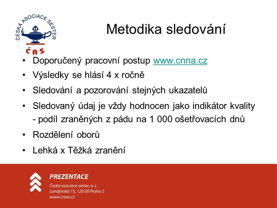 Metodika sledování Doporučený pracovní postup www.cnna.czwww.cnna.cz Výsledky se hlásí 4 x ročně Sledování a pozorování stejných ukazatelů Sledovaný ú