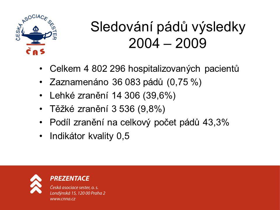 Sledování pádů výsledky 2004 – 2009 Celkem 4 802 296 hospitalizovaných pacientů Zaznamenáno 36 083 pádů (0,75 %) Lehké zranění 14 306 (39,6%) Těžké zr