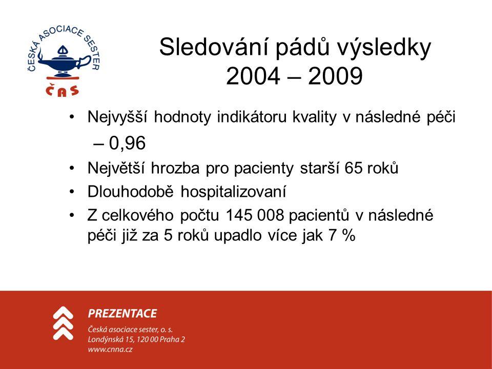 Sledování pádů výsledky 2004 – 2009 Nejvyšší hodnoty indikátoru kvality v následné péči –0,96 Největší hrozba pro pacienty starší 65 roků Dlouhodobě h