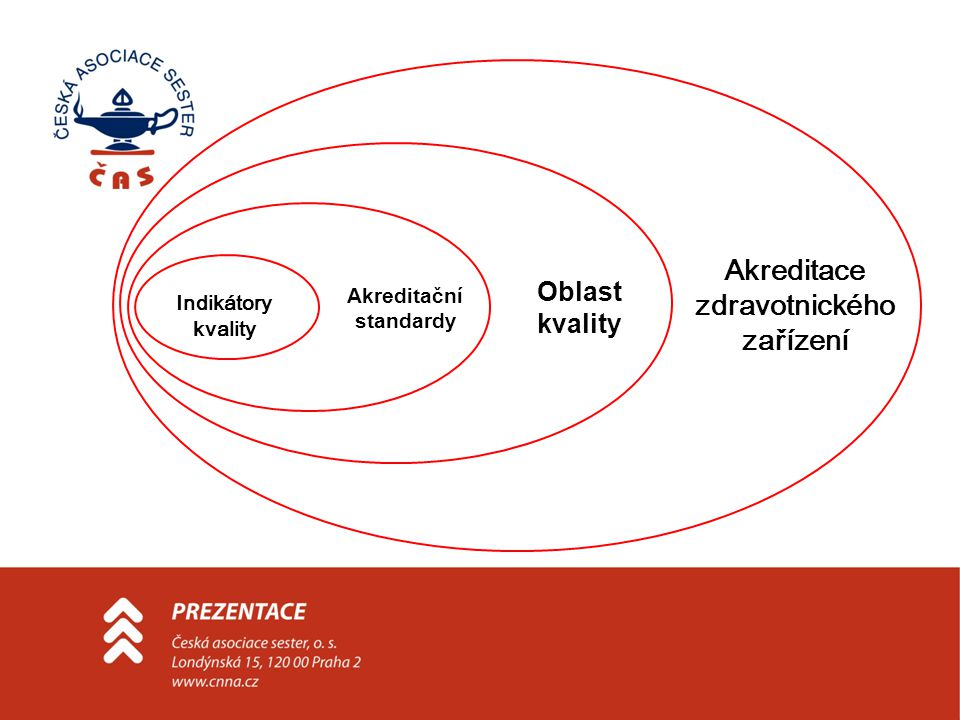 Indikátory kvality Akreditační standardy Oblast kvality Akreditace zdravotnického zařízení