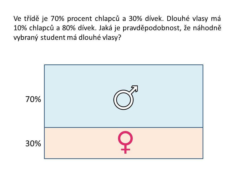 70% 30% Ve třídě je 70% procent chlapců a 30% dívek. Dlouhé vlasy má 10% chlapců a 80% dívek. Jaká je pravděpodobnost, že náhodně vybraný student má d