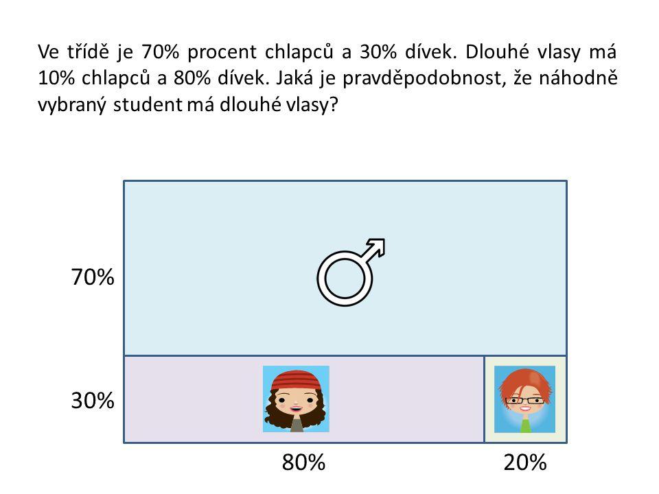 70% 30% 80%20% Ve třídě je 70% procent chlapců a 30% dívek. Dlouhé vlasy má 10% chlapců a 80% dívek. Jaká je pravděpodobnost, že náhodně vybraný stude