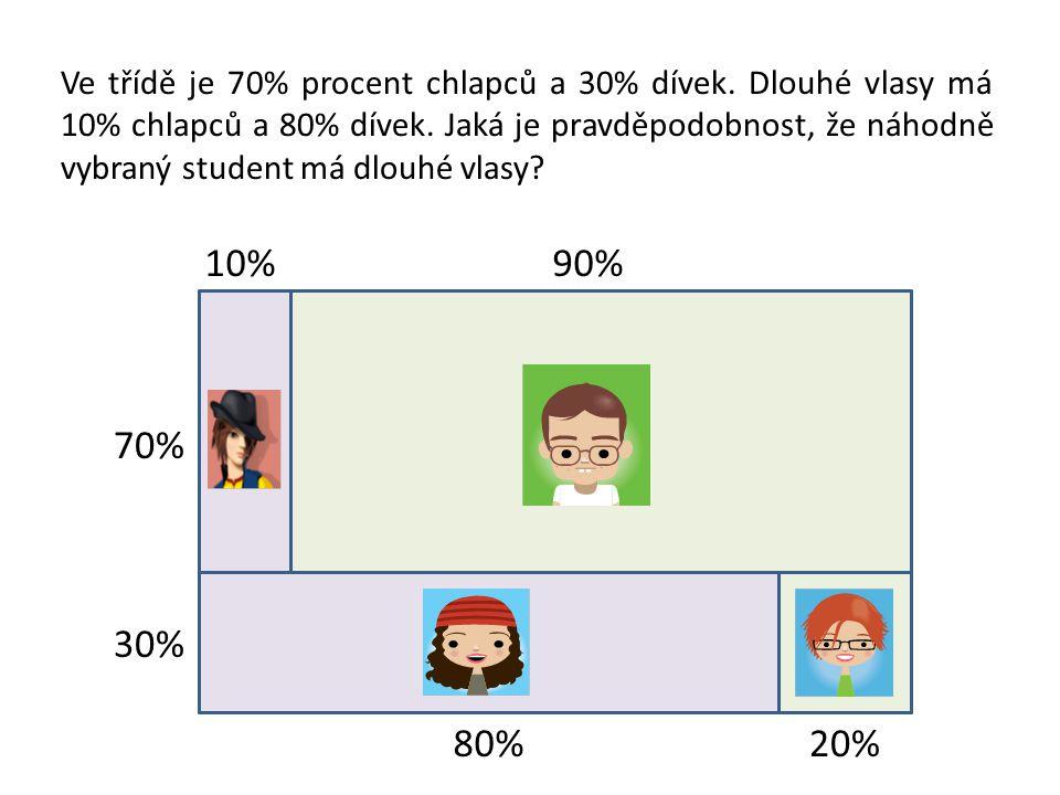 70% 30% 80%20% 10%90% Ve třídě je 70% procent chlapců a 30% dívek. Dlouhé vlasy má 10% chlapců a 80% dívek. Jaká je pravděpodobnost, že náhodně vybran