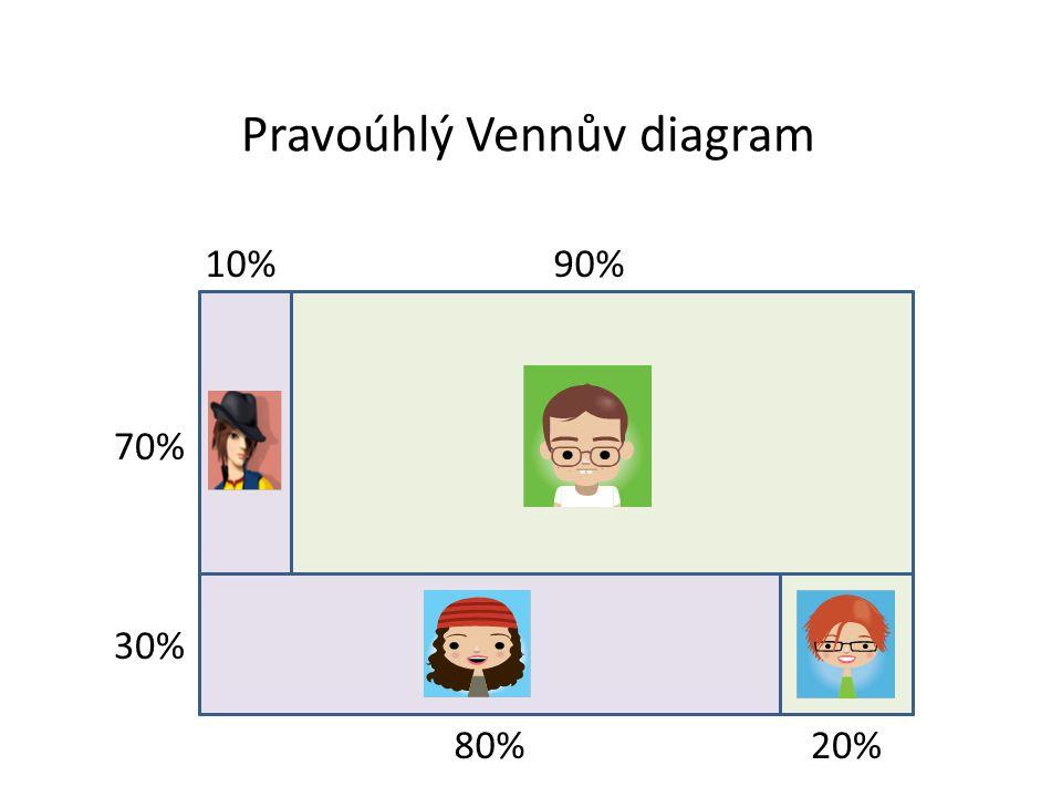 70% 30% 80%20% 10%90% Pravoúhlý Vennův diagram