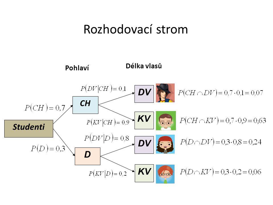 Rozhodovací strom Studenti D DV KV CH DV KV Pohlaví Délka vlasů