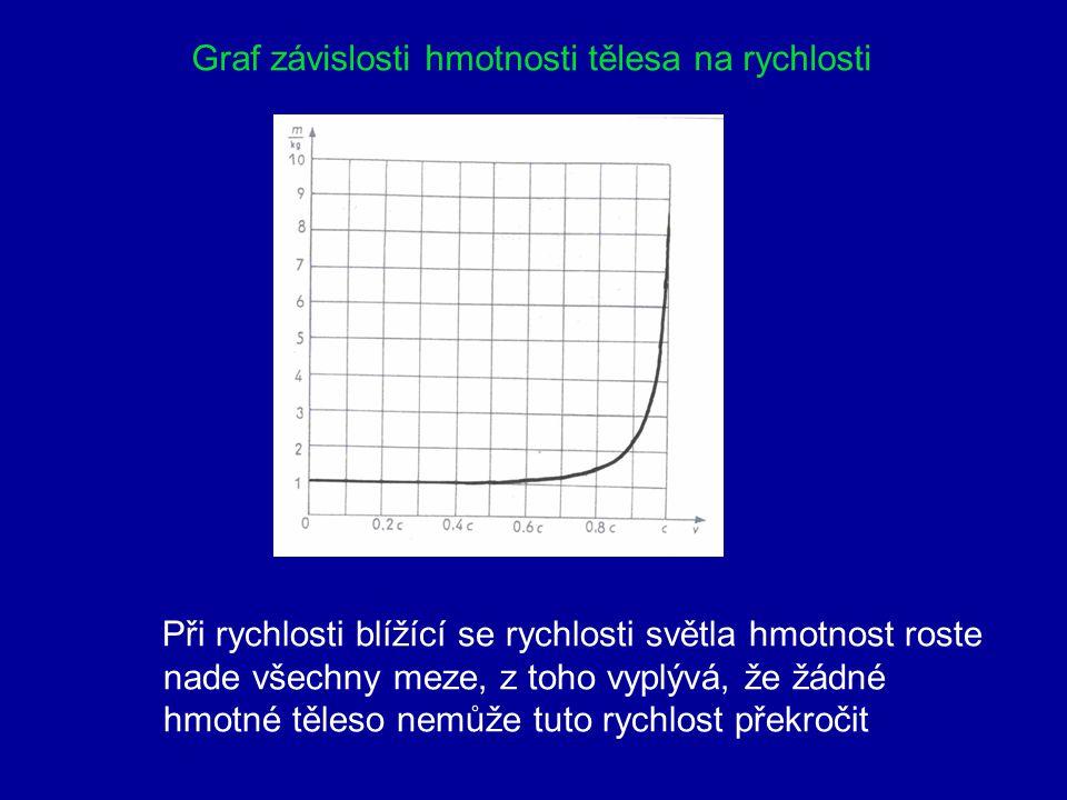 8. Relativistická hmotnost a hybnost Hmotnost se s rostoucí rychlostí zvětšuje m – relativistická hmotnost m 0 – klidová hmotnost Pro relativistickou