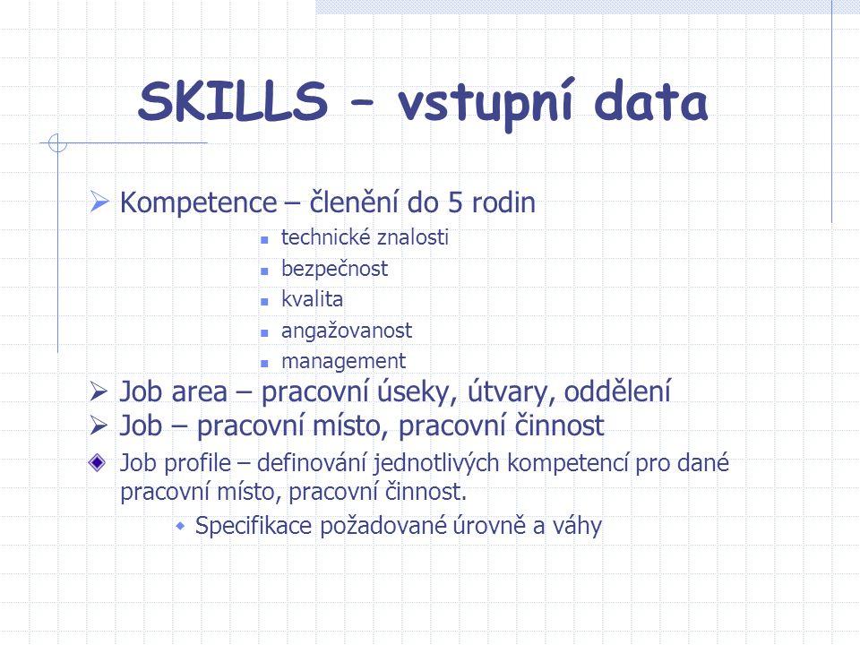 SKILLS – vstupní data  Kompetence – členění do 5 rodin technické znalosti bezpečnost kvalita angažovanost management  Job area – pracovní úseky, útv