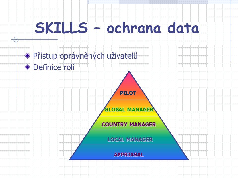 SKILLS – ochrana data Přístup oprávněných uživatelů Definice rolí PILOT COUNTRY MANAGER GLOBAL MANAGER LOCAL MANAGER APPRIASAL