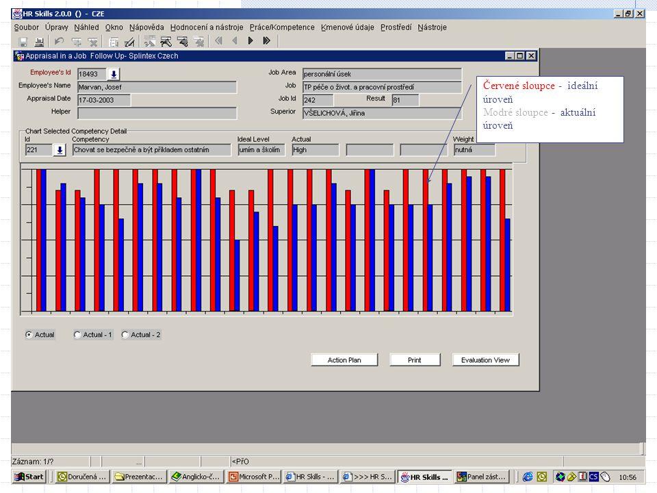 Červené sloupce - ideální úroveň Modré sloupce - aktuální úroveň
