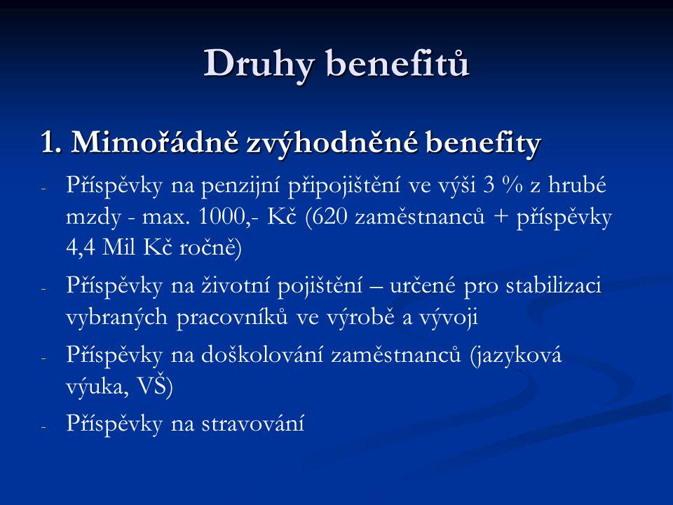Druhy benefitů 1. Mimořádně zvýhodněné benefity - - Příspěvky na penzijní připojištění ve výši 3 % z hrubé mzdy - max. 1000,- Kč (620 zaměstnanců + př