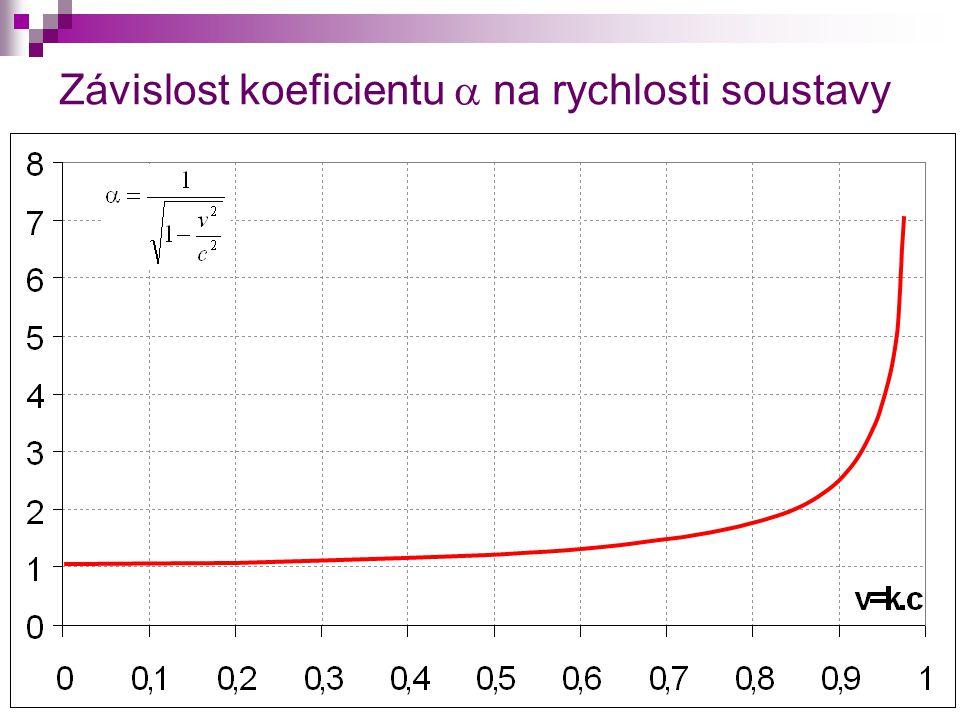 Závislost koeficientu  na rychlosti soustavy