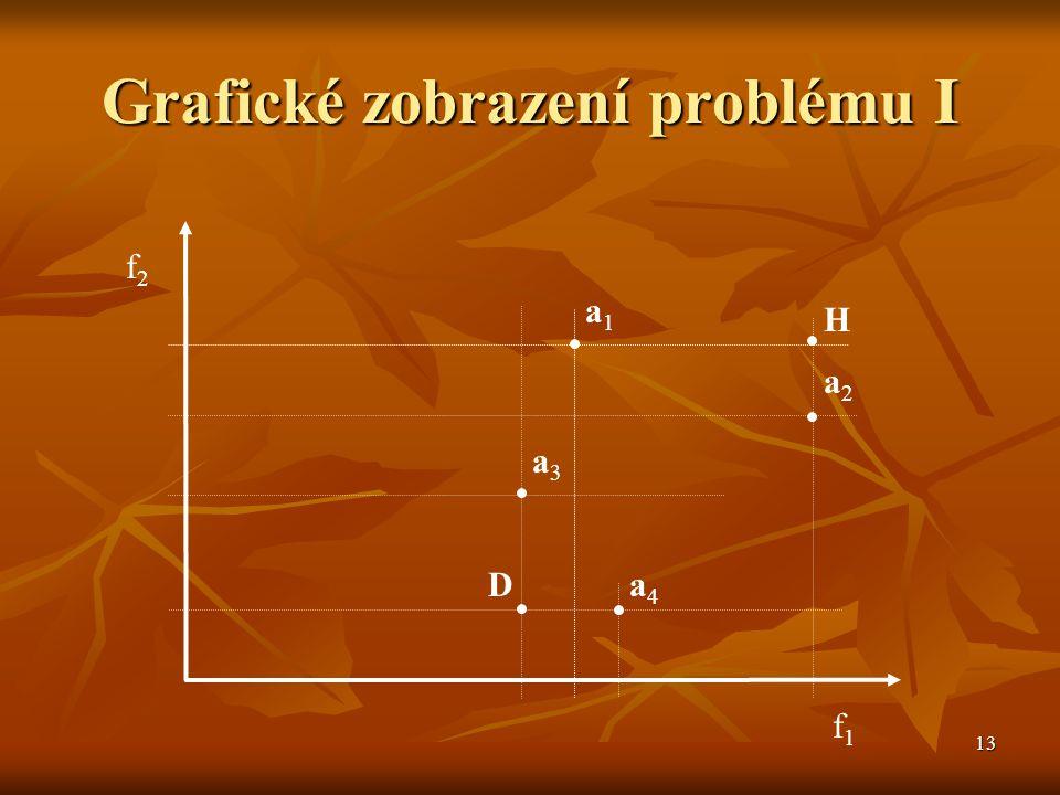 13 Grafické zobrazení problému I f2f2 f1f1 a1a1 a2a2 a3a3 a4a4 H D