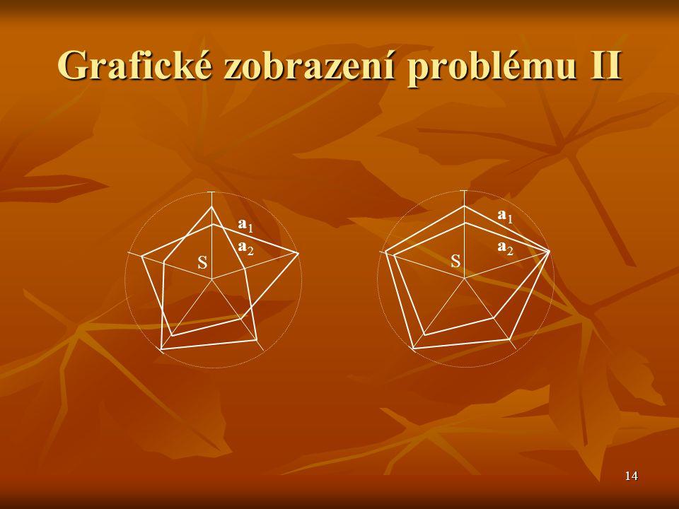 14 Grafické zobrazení problému II S a1a2a1a2 S a1a2a1a2