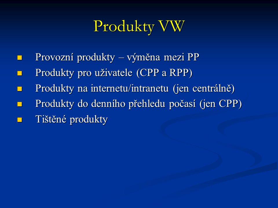 Provozní produkty – výměna mezi PP Provozní produkty – výměna mezi PP Produkty pro uživatele (CPP a RPP) Produkty pro uživatele (CPP a RPP) Produkty n