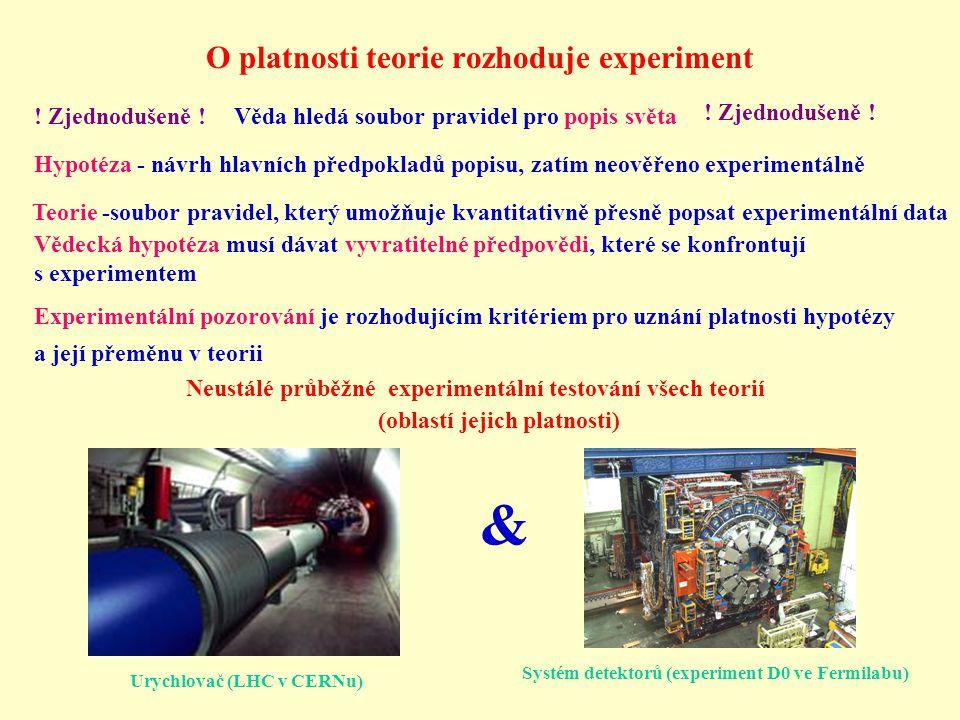 O platnosti teorie rozhoduje experiment Hypotéza - návrh hlavních předpokladů popisu, zatím neověřeno experimentálně Teorie -soubor pravidel, který um